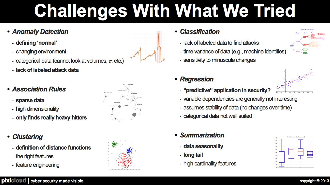 Security Visualization Challenges