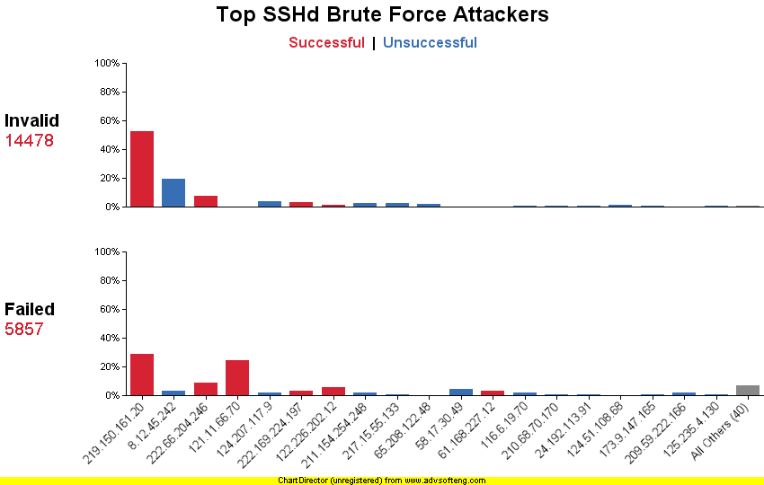 Top SSH Brute Force Attackers v2