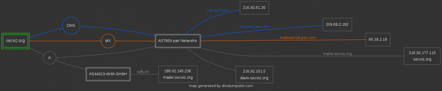DNS Mapping